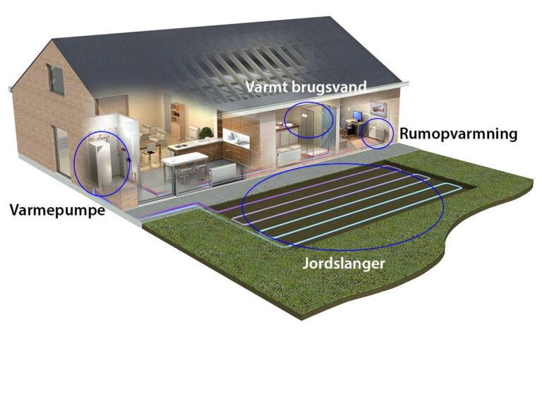 En illustration af jordvarmepumper fra Daikin