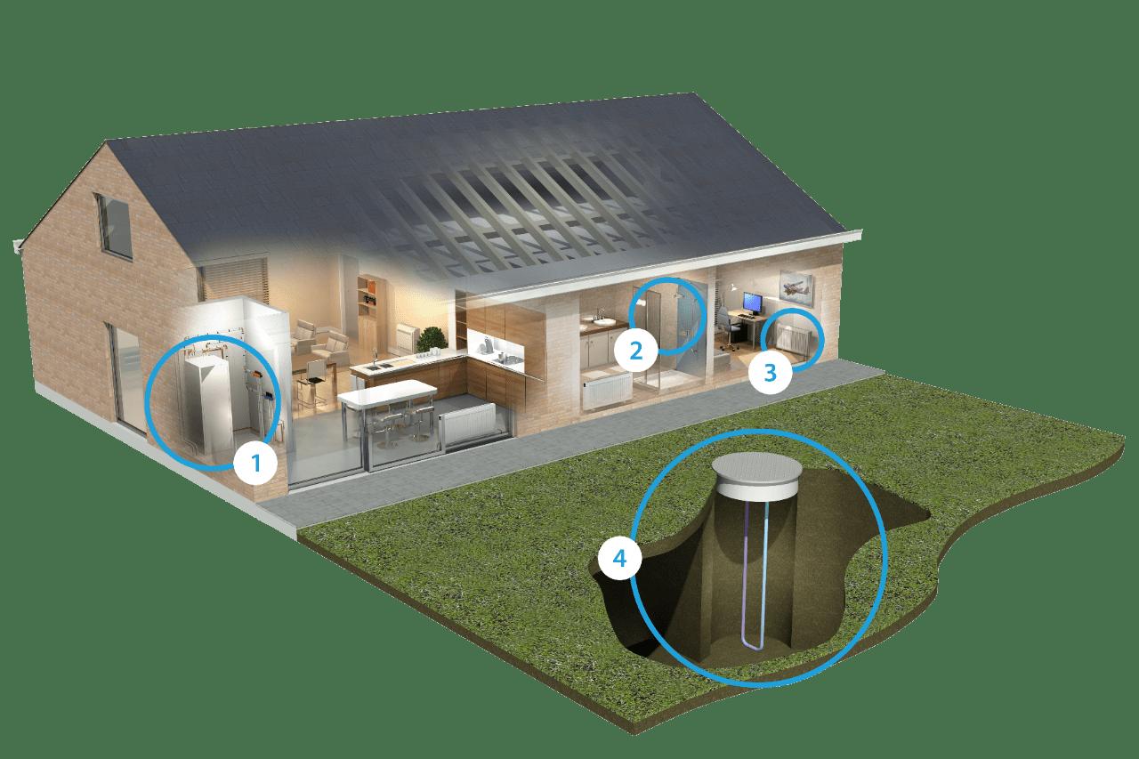 Installationsbillede af jordvarmepumper fra Daikin via Koelemanden